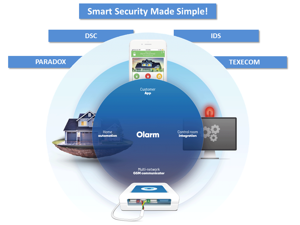 Olarm Smart Security Made Simple